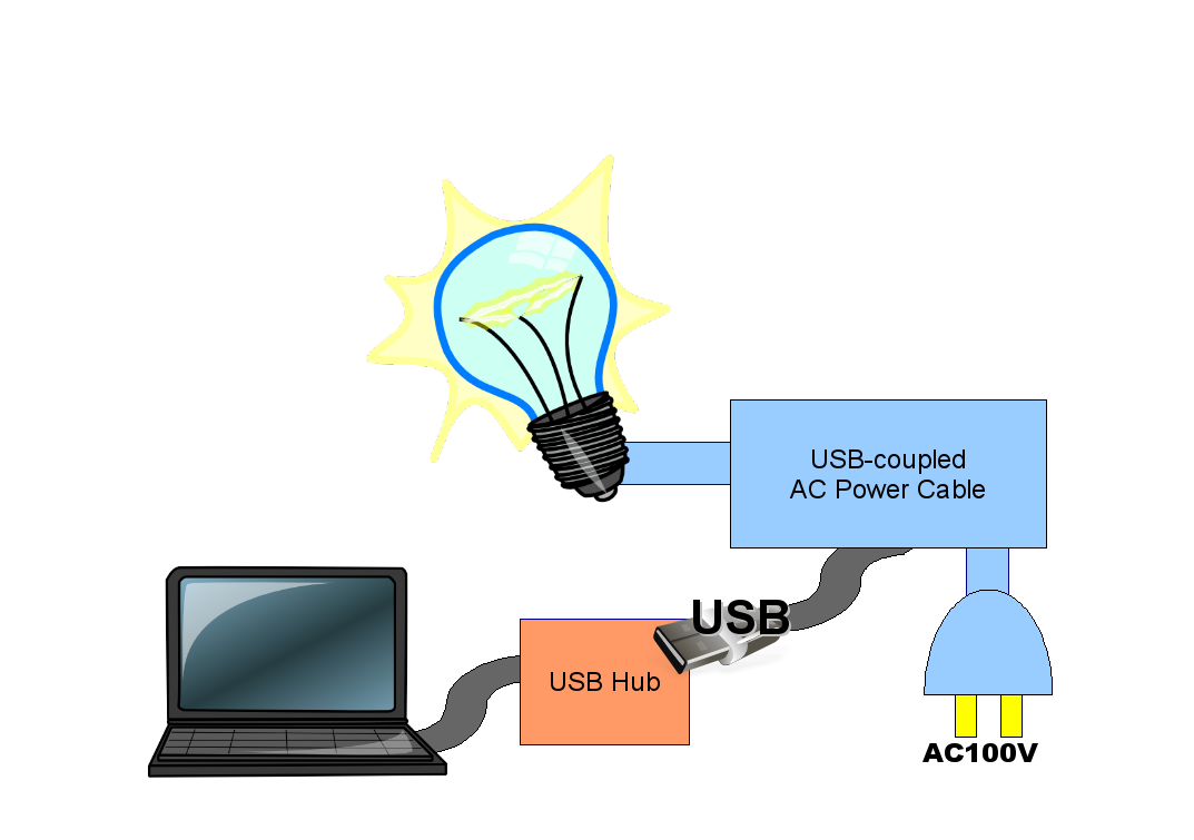 AC Power Control by USB Hub